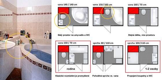 Srovnání plošných nároků rohové vany s klasickou vanou a sprchou. Rohová vana v