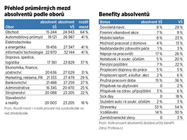 Mzdy a benefity absolventů