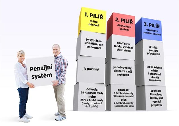 T�i pilí�e penzijního systému