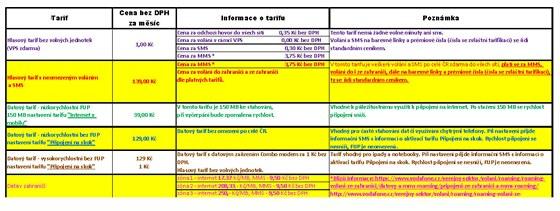 Ceník hovorného tarifu Vodafonu pro firemní zákazníky ve státní správě.
