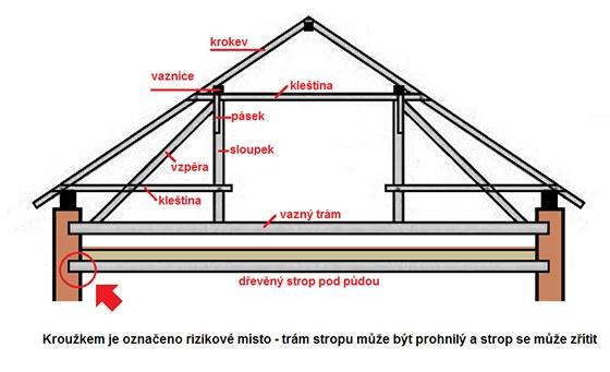 Nejběžnější typ střešní konstrukce a názvy prvků; rizikovým místem je zvláště
