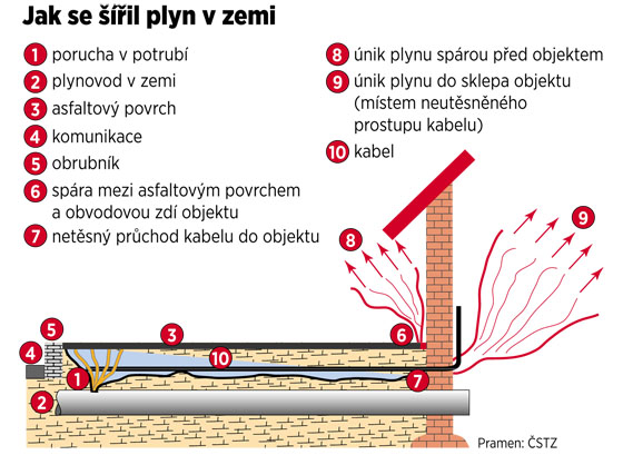 Jak se šířil plyn v zemi