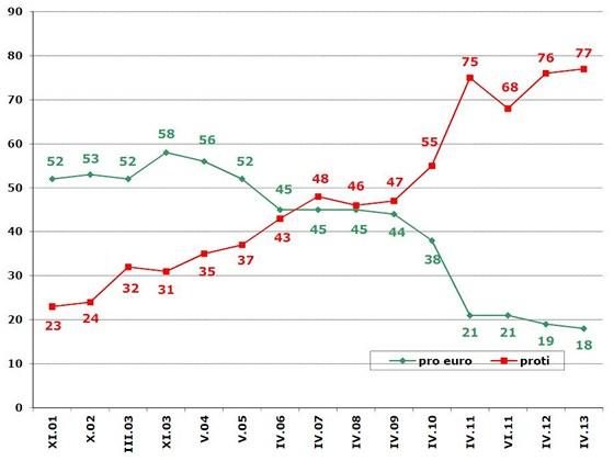 Vývoj názorů na přijetí eura coby české měny