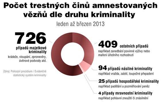 Počet trestných činů amnestovaných vězňů dle druhu kriminality