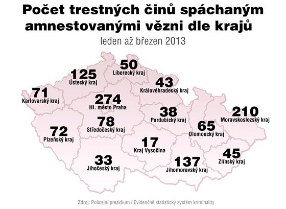 Počet trestných činů spáchaným amnestovanými vězni dle krajů