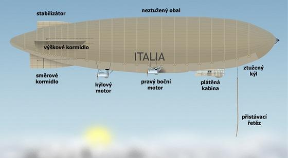 Vzducholoď Italia