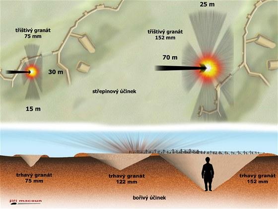 Nákres účinnosti dělostřeleckých zbraní různé ráže.