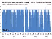 GRAF: Krytí oblohy oblačností za období od 1. 1. do 17. 5. na stanici