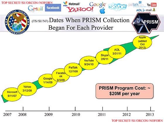 Jako první se ke spolupráci přidal Microsoft, v roce 2007. Google a Facebook se