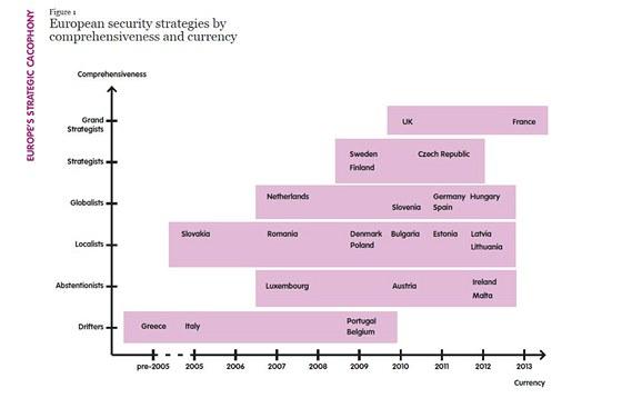 Graf zobrazující rozdělení zemí EU podle jejich strategií
