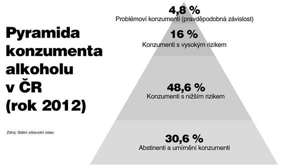 Pyramida konzumenta alkoholu v ČR