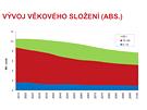 Projekce obyvatelstva �R 2013 - 2100 / V�voj v�kov�ho slo�en�