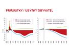 Projekce obyvatelstva ČR 2013 - 2100 / Přírůstky a úbytky obyvatel