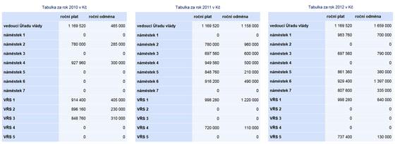 Kolik si vydělávali lidé na Úřadu vlády v letech 2010 až 2012
