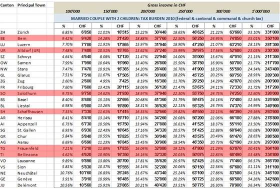 Daňová zátěž ve Švýcarsku