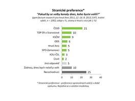 Preference stran v průzkumu ppm factum.