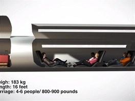 Přepravní kapsle vysokorychlostního systému dopravy firmy ET3 má mít hmotnost 183 kg, bude dlouhá 490 cm a pojme 4-6 osob s hmotností 360- 410 kg (patrně i se zavazadly).