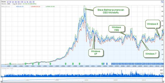 Vývoj akcií Microsoftu za posledních 25 let. Steve Ballmer převzal společnost...