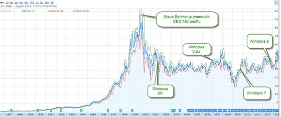Vývoj ceny akcií Microsoftu za posledních 25 let