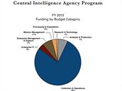 Největší část rozpočtu CIA (téměř čtyři pětiny) padnou na operace a sběr dat,...