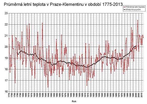 Graf letních teplot v Klementinu 1775-2013