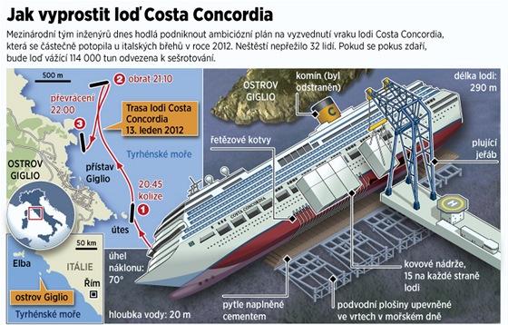 INFOGRAFIKA: Jak vyprostit loď Costa Concordia