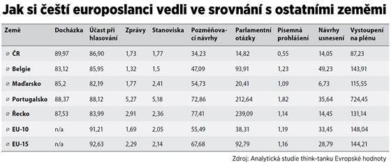TABULKA: Jak si čeští europoslanci vedli ve srovnání s ostatními zeměmi