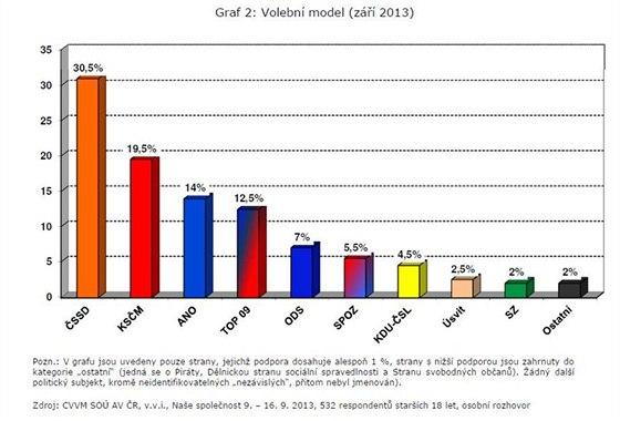 Volební model září 2013