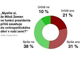 Myslíte si, že Miloš Zeman ve funkci prezidenta příliš zasahuje do