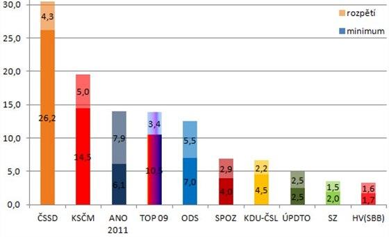 Minima a maxima ve volebních modelech různých agentur podle společnosti Herzmann