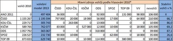 Přesuny voličské přízně podle Herzmann.cz a ppm factum