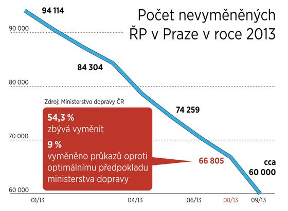 Šedesát tisíc Pražanů má stále staré řidičáky.