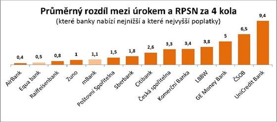 Reality test úvěrů, průměrné pořadí bank po 4. kole