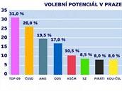 Průzkum volebního potenciálu politických stran v Praze zpracovaný agenturami...