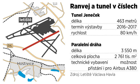 Silnice R6 z Prahy do Varů se bude v roce 2019 křížit u ruzyňského letiště s