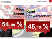 Výsledky prezidentských voleb ČR 2013