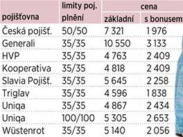 Povinné ručení - Zaměstnanec z Ostravy, 50 let, 5 let starý vůz 1.6 75 kW