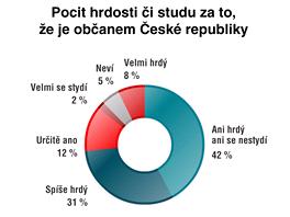 Pocit hrdosti či studu za to, že je občanem České republiky