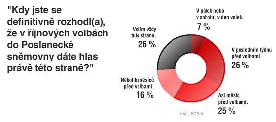 """STEM: """"Kdy jste se definitivně rozhodl(a), že v říjnových volbách do Poslanecké"""