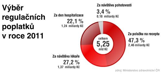 Výběr regulačních poplatků v roce 2011