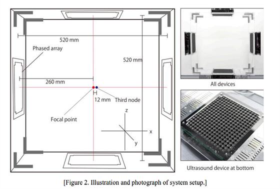 Čtvercová plocha o straně 52 cm, rozlišení pohybu půl milimetru. Ultrazvukový...