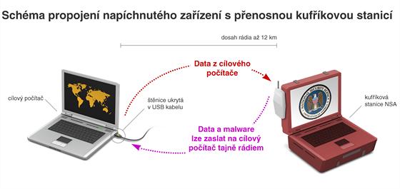 Schéma propojení napíchnutého zařízení s přenosnou kufříkovou stanicí