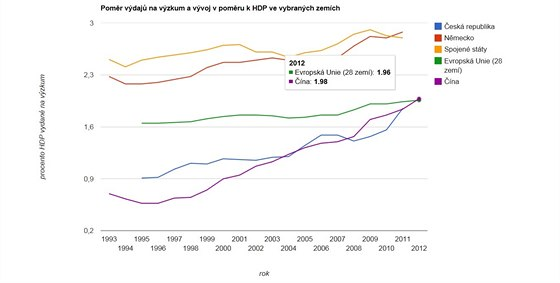 Poměr HDP a výdajů na výzkum a vývoj v několika vybraných zemích světa mezi...