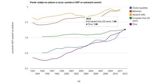 Pom�r HDP a v�daj� na v�zkum a v�voj v n�kolika vybran�ch zem�ch sv�ta mezi...