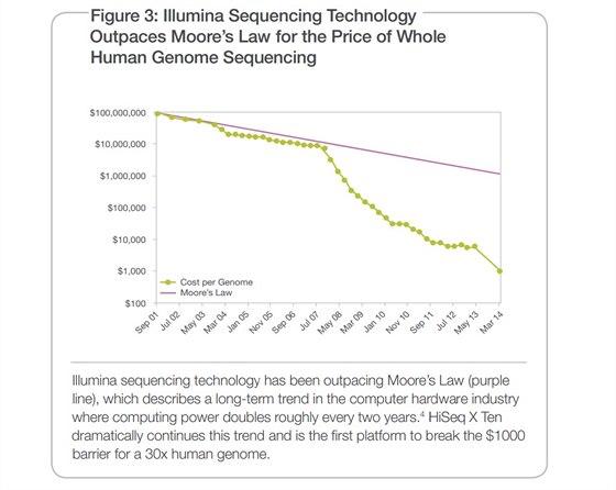 """Vývoj ceny za """"přečtení"""" jednoho genomu podle společnosti Ilumina od roku 2001..."""