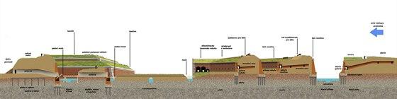 Řez uspořádáním jednotlivých fortifikačních prvků pevnosti Terezín.