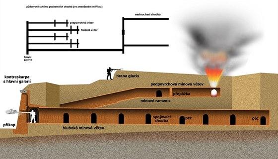 Svislý řez obvodovou minovou soustavou pevnosti Terezín.