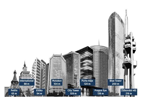 Porovnání výškových budov v Praze