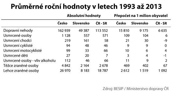 Vývoj a srovnání dopravní nehodovosti v ČR a SR