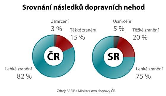 Srovnání následků dopravních nehod v ČR a SR